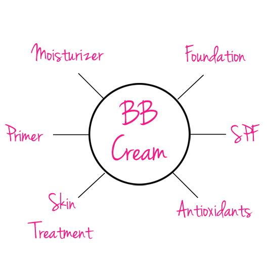 What do bb creams do
